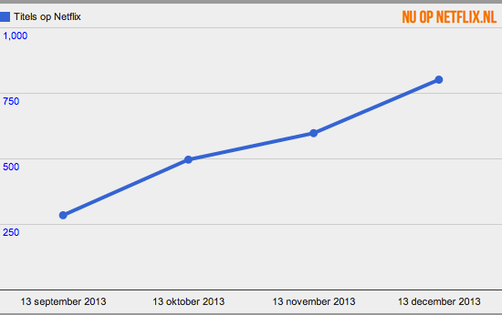 Het aanbod van Netflix in 2013 in september, oktober, november en december.