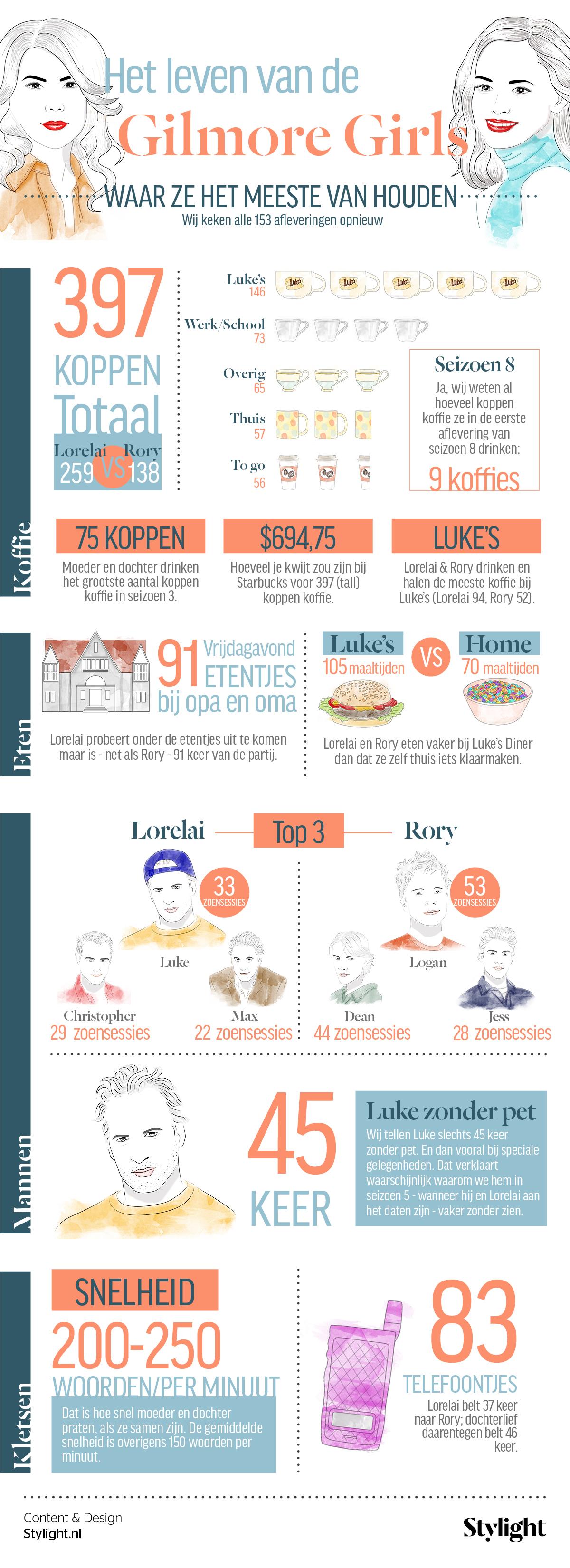 netflix-lanceert-gilmore-girls-nuopnetflix-infographic